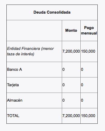 Consolidación deudas